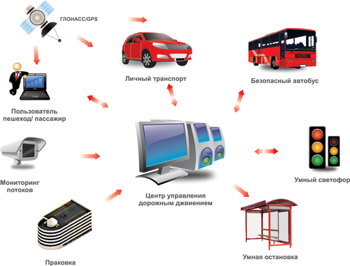 Системы интеллектуального управления транспортом