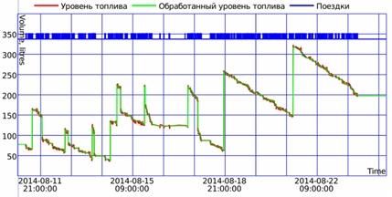 Таблица показаний датчика уровня топлива